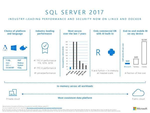 SQL Server 2017 Datasheet
